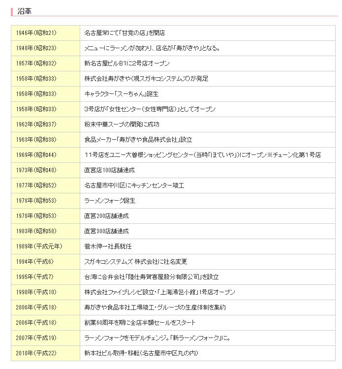 名古屋めし スガキヤ 社史