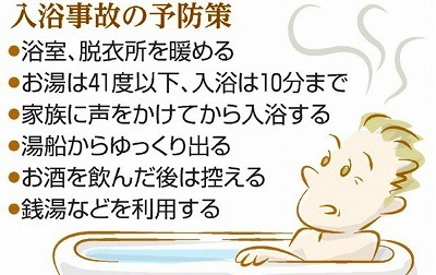 風呂の熱中症予防