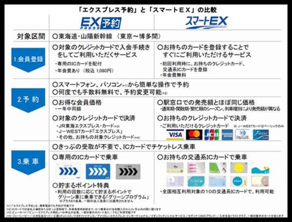 「エクスプレス予約」や「スマートEX」の料金比較表