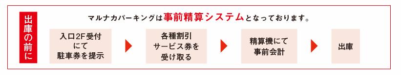 名駅マルナカパーキングの精算方法