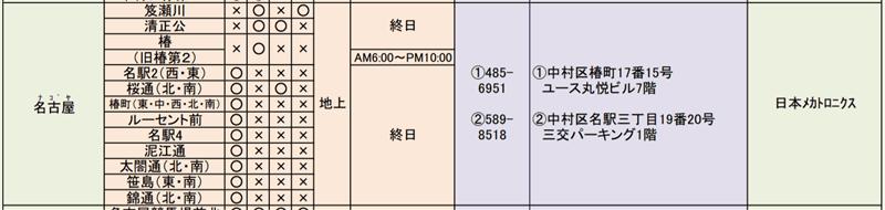 名古屋市の自転車放置禁止区域と保管場所と料金