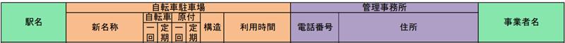 名古屋駅の駐輪場の値段
