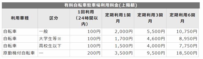 名古屋市(MAYパーク)の回数券の値段は?